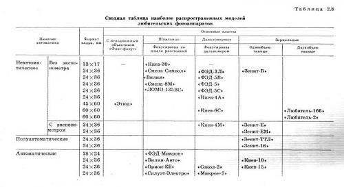 Нажмите на изображение для увеличения Название: Виды советских фотоаппаратов.jpg Просмотров: 96 Размер:35.0 Кб ID:1877