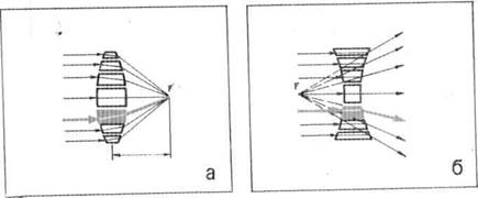 Название: Оптические свойства линз.jpg Просмотров: 66  Размер: 8.6 Кб